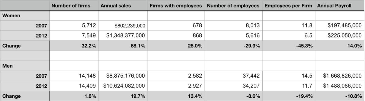 Women in Business Stats (From U.S. Census Bureau)