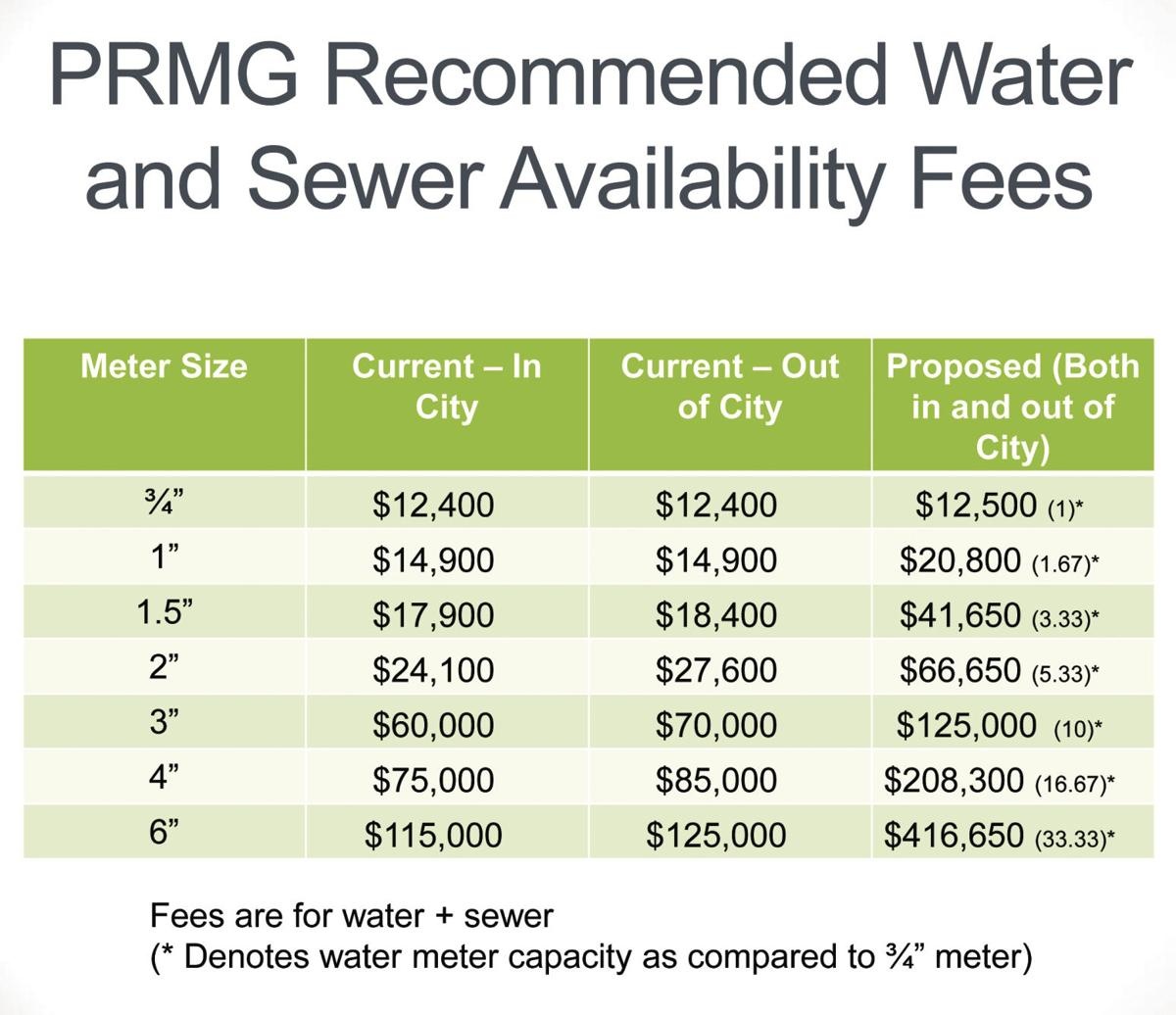 Recommended Water and Sewer Availability Fees