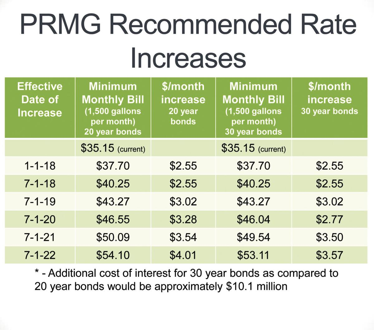 Recommended Rate Increases
