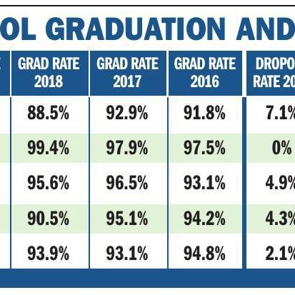Graduation rates at 4 local high schools above state average