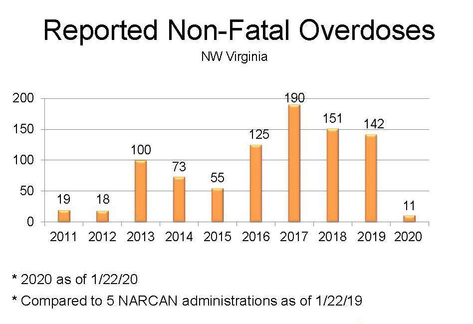Reported Non-fatal overdoses