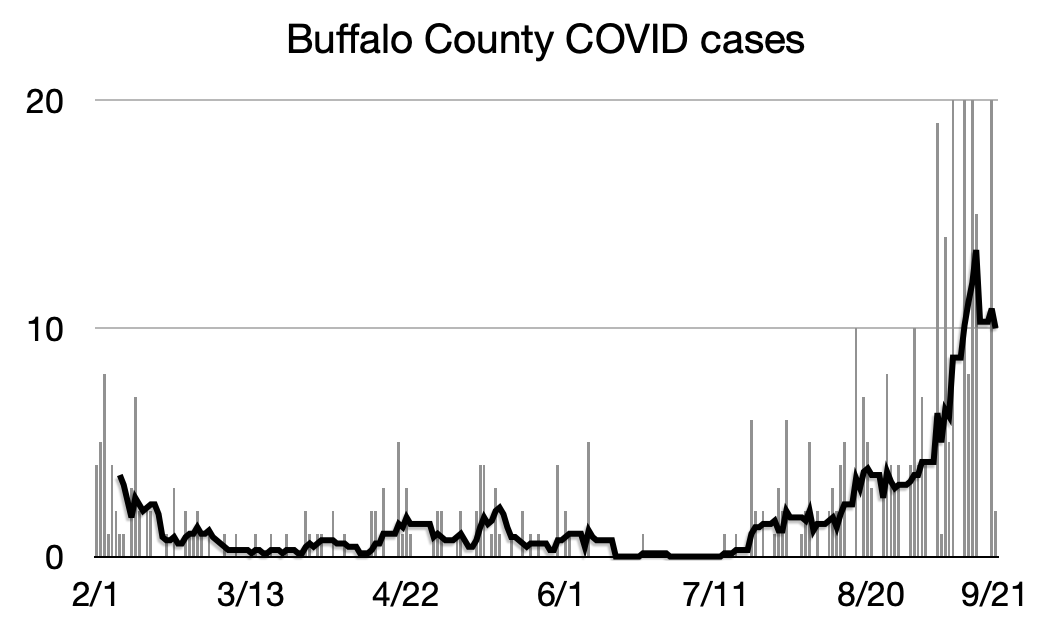 Buffalo COVID chart 9:21.png