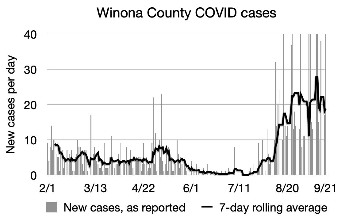 Winona COVID chart 9:21.png