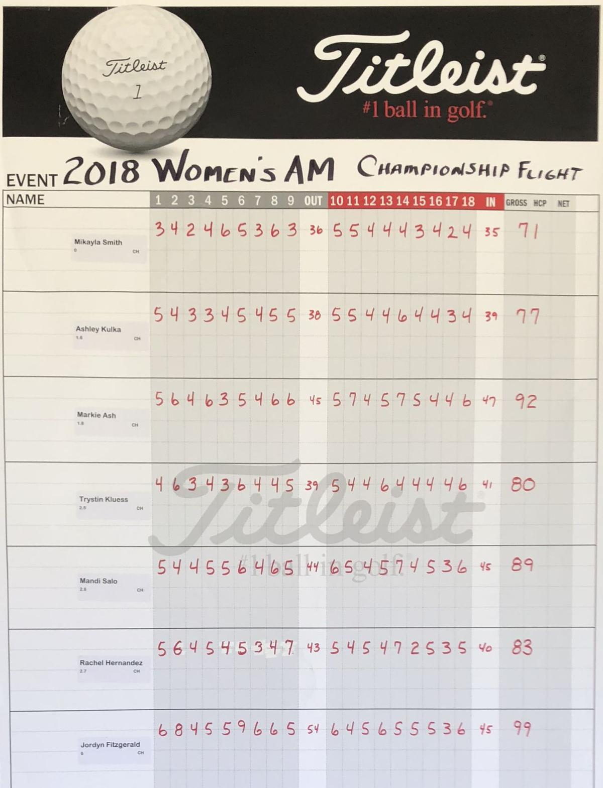 Brown County Women's Am | Championship Flight | First round