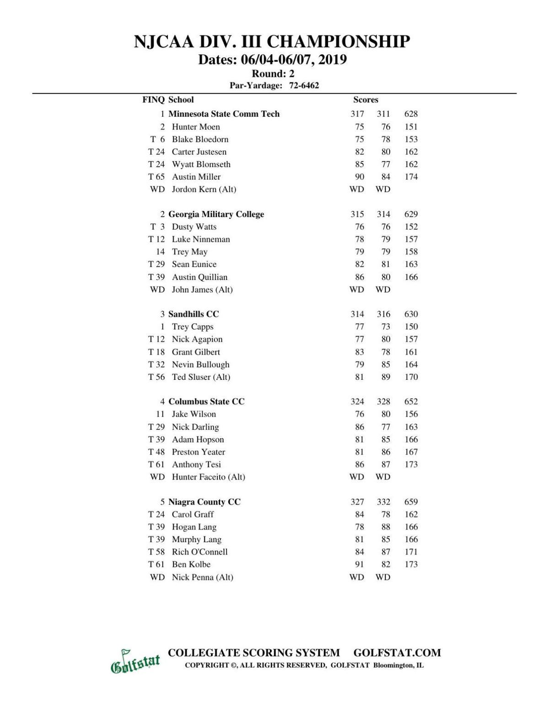 Junior college golf: Madison College at NJCAA Division III National Championship   Second-round results (Chautauqua Golf Club-Chautauqua, N.Y.)