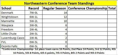 September 10th NEC Standings.JPG