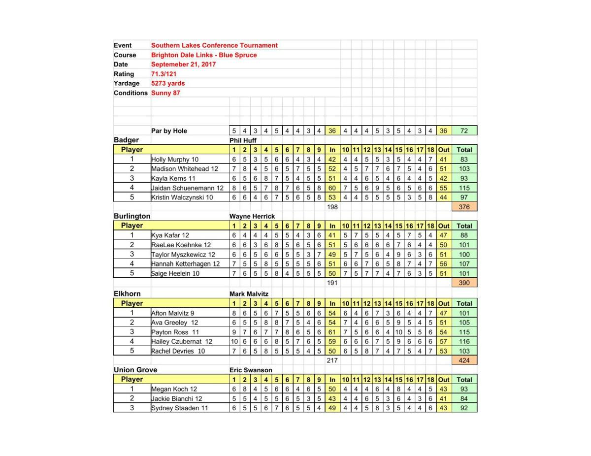 Sept. 21: 2017 Southern Lakes Conference Tournament (Brighton Dale Links GC-Kansasville)