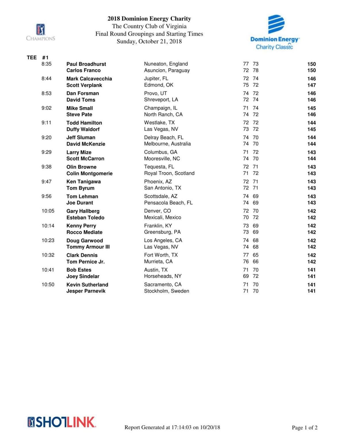 2018 Dominion Energy Charity Championship: Final-round pairings