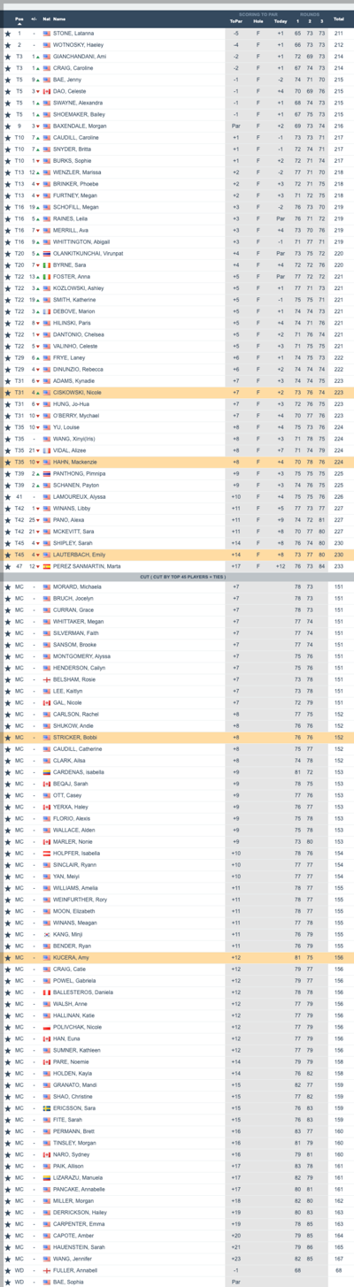 2021 Orlando International Amateur Championship