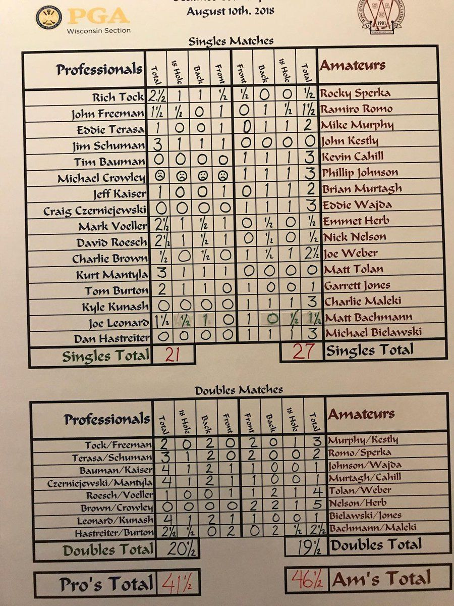 51st Nelthorpe Cup | Results
