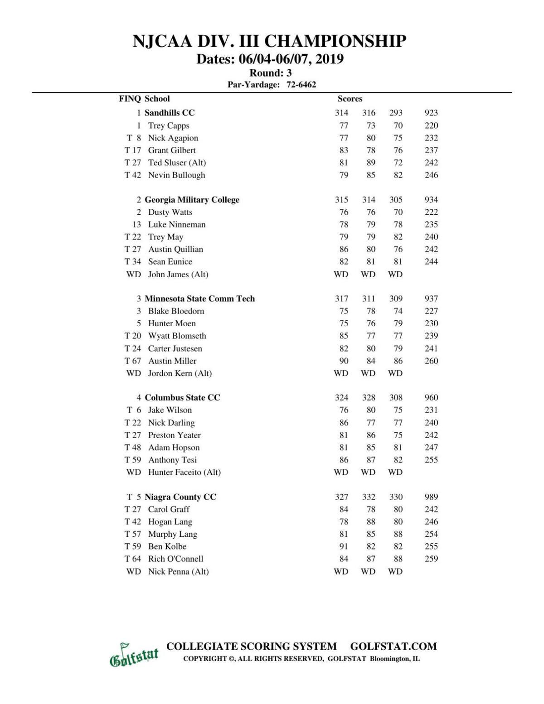 Junior college golf: Madison College at NJCAA Division III National Championship | Third-round results (Chautauqua Golf Club-Chautauqua, N.Y.)