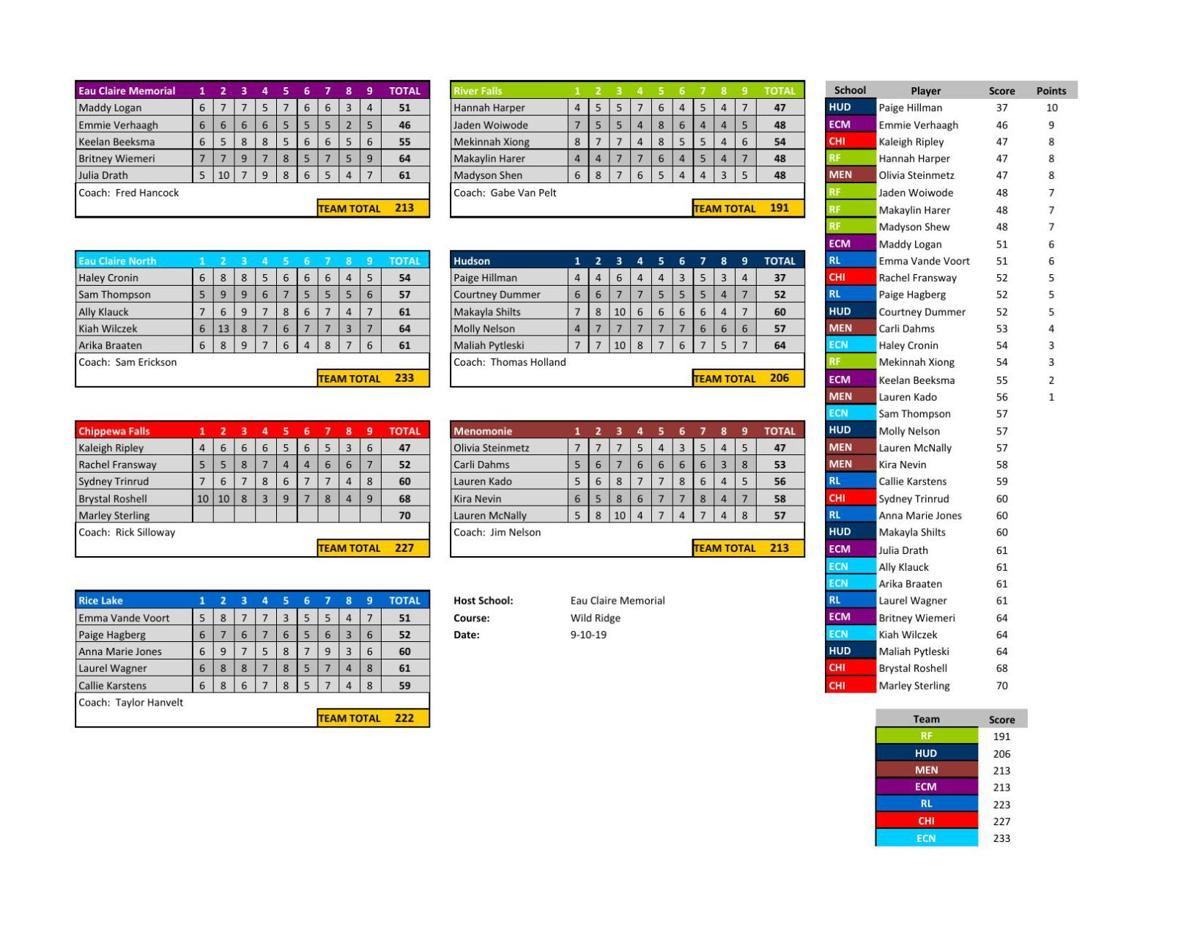 Girls Golf BRC Varsity Score Sheet-EC Memorial 9-10-19.xlsx - Teams.pdf