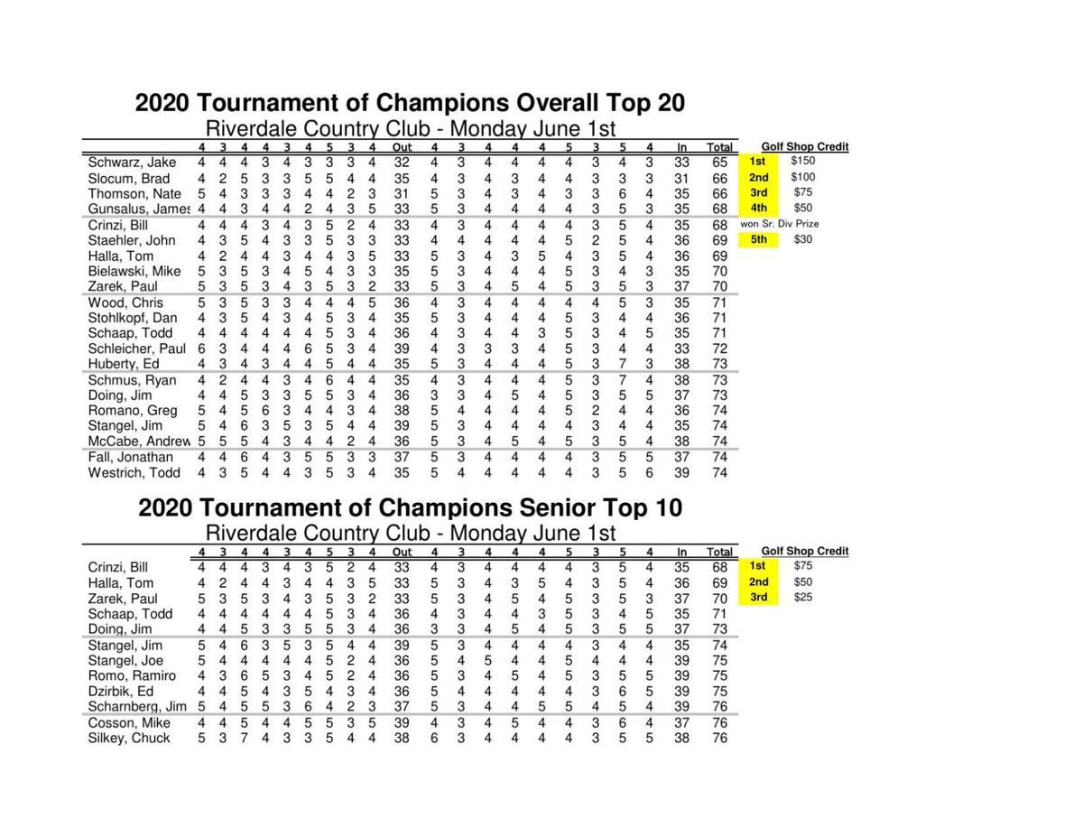 Amateur/professional golf: 2020 Tournament of Champions (Riverdale GC-Sheboygan)