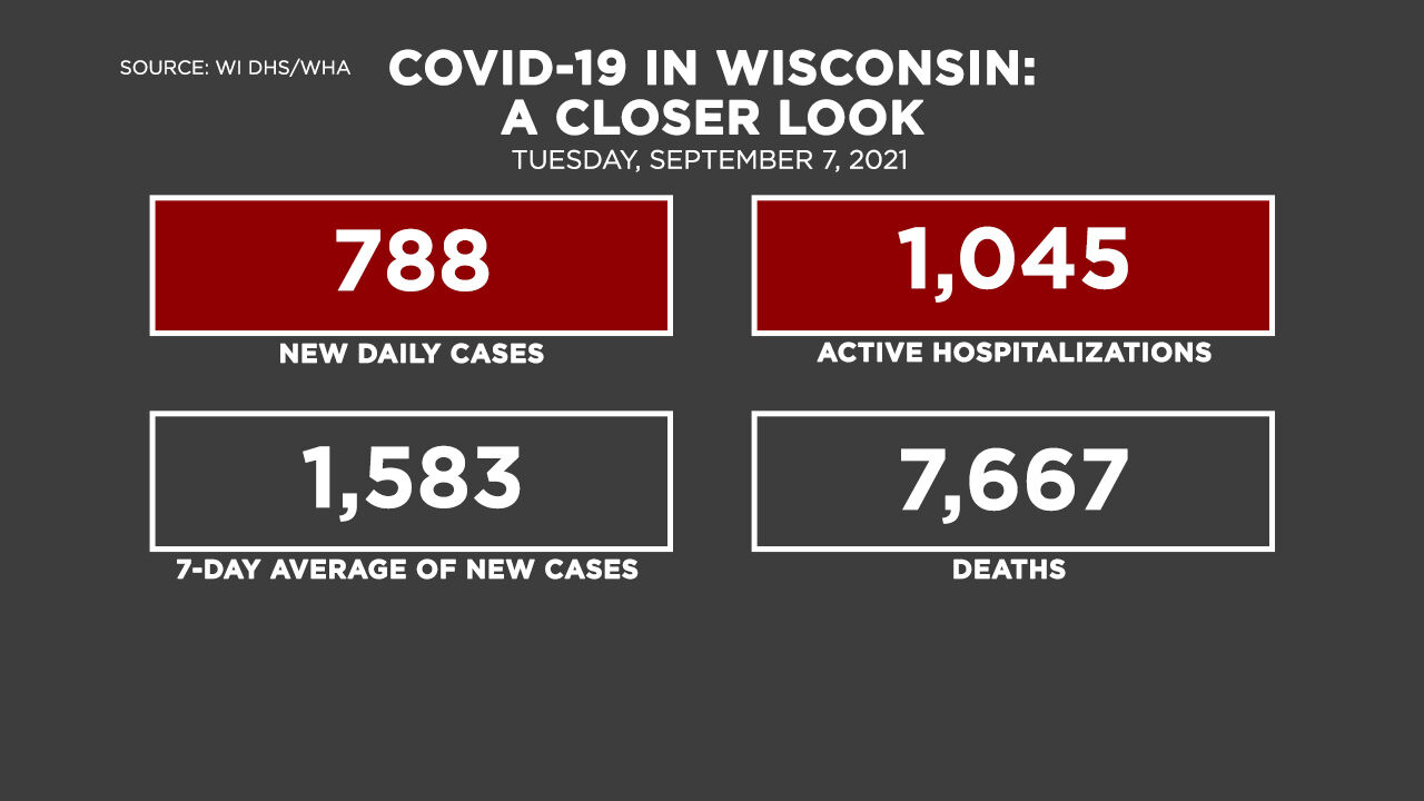 9-7 Covid by the Numbers