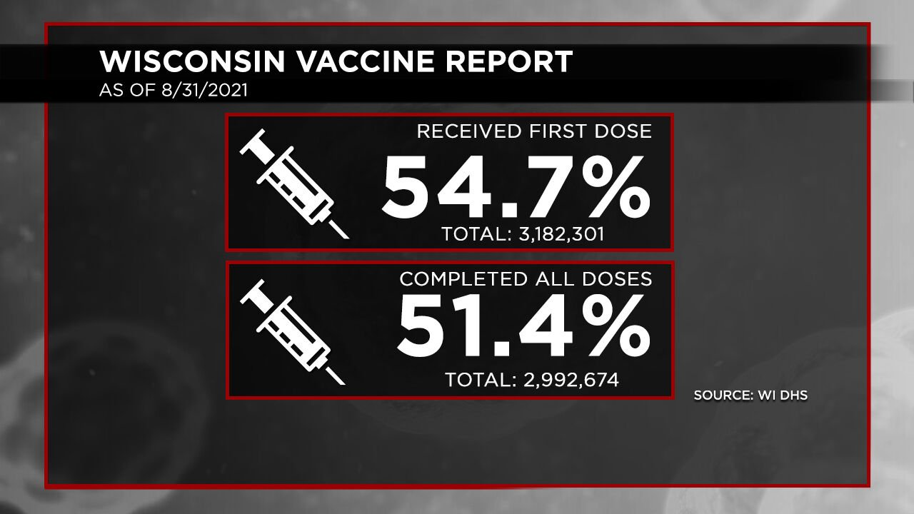 8-31 Vaccination Report Dosage Percentages