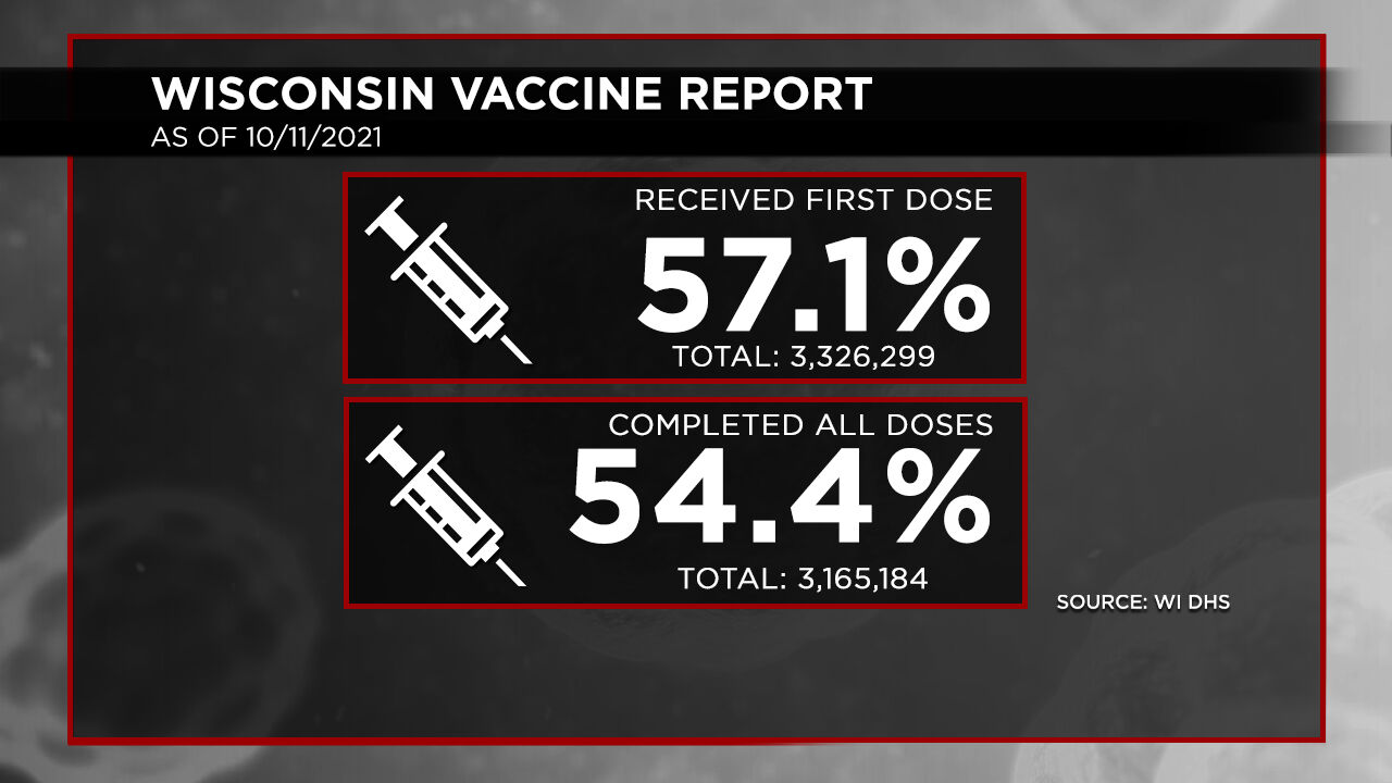 10-11 Vaccination Report Dosage Percentages