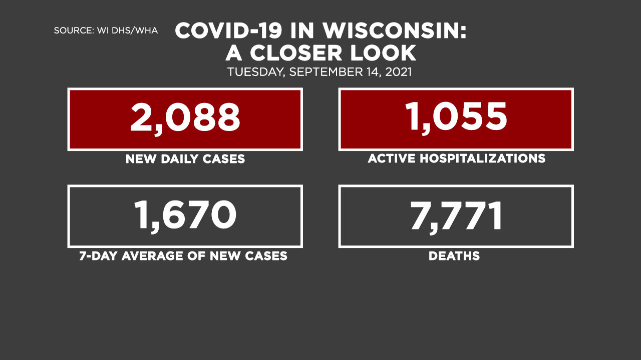 9-14 Covid by the Numbers