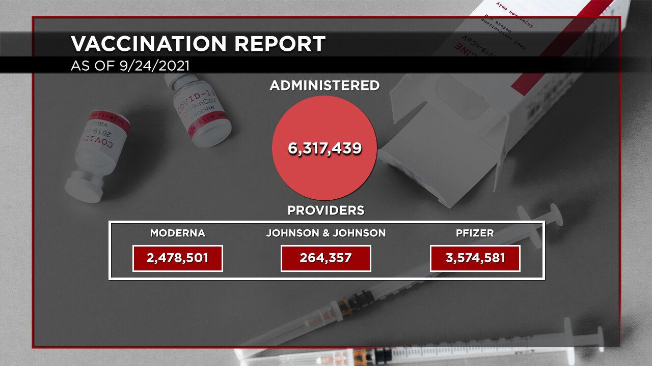 9-24 Vaccination Report Distribution