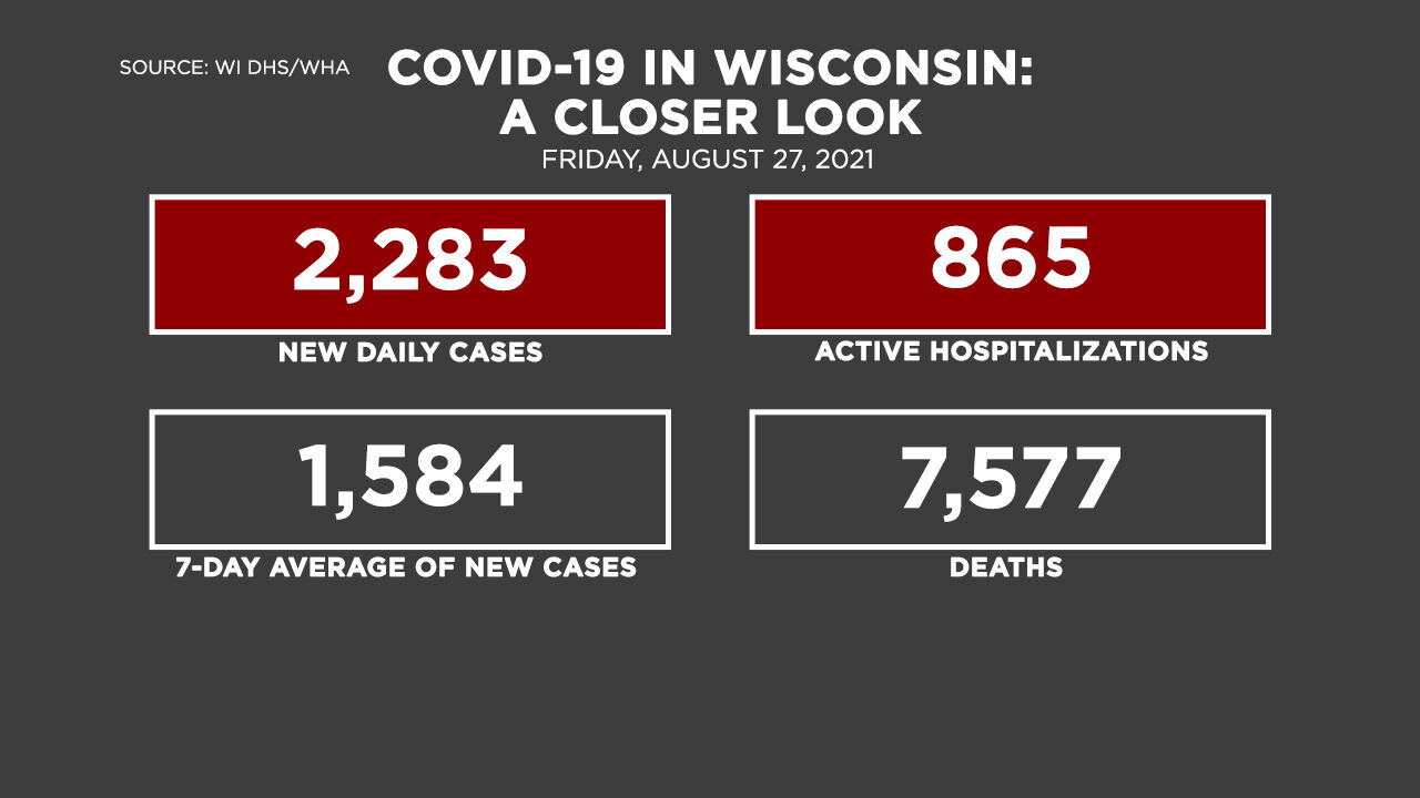 8-27 Covid by the Numbers