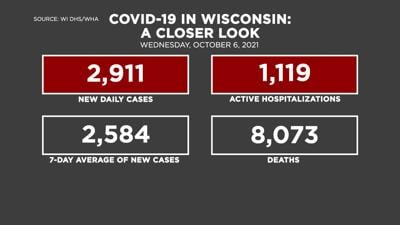 10-6 Covid by the Numbers