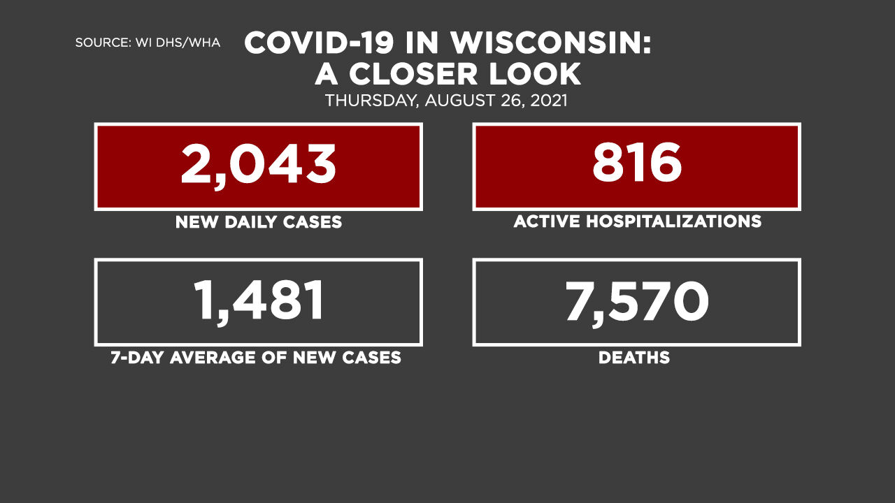 8-26 Covid by the Numbers