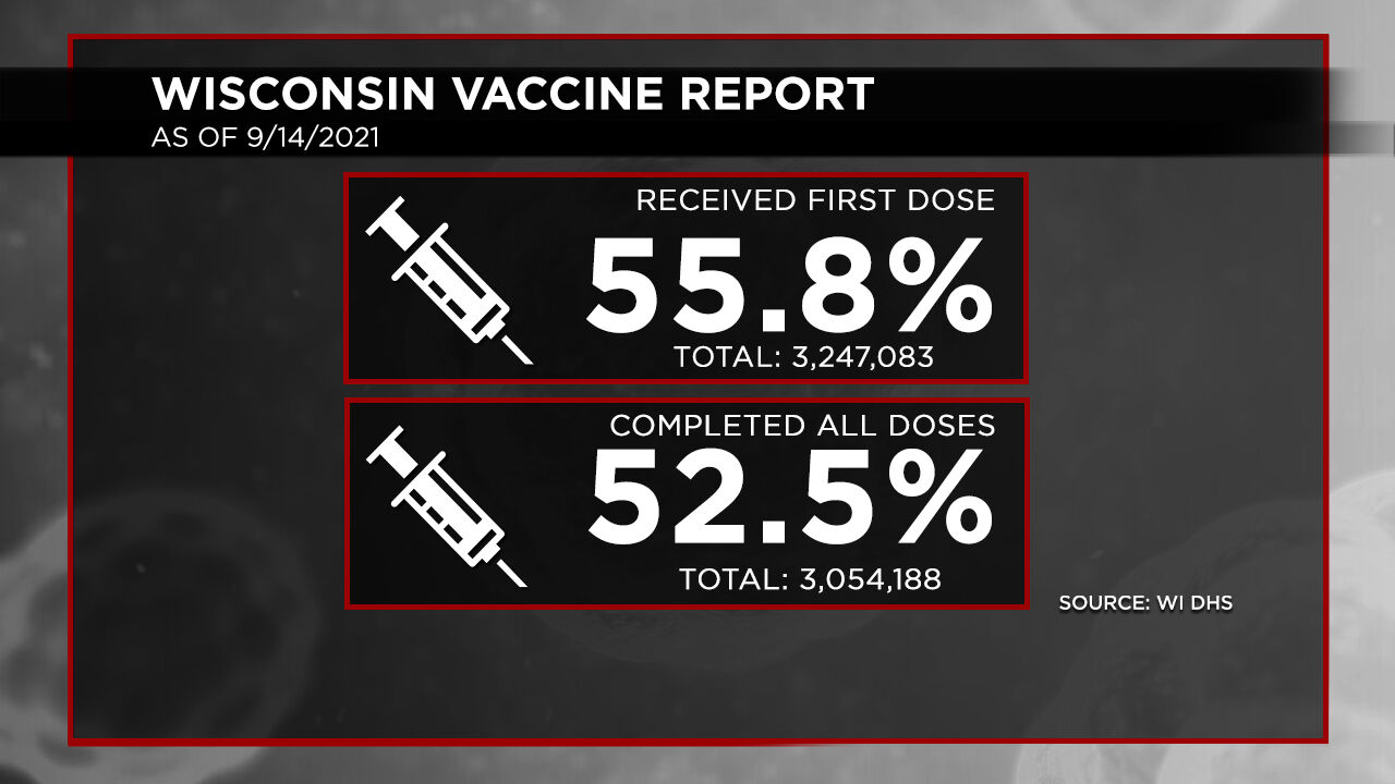 9-14 Vaccination Report Dosage Percentages
