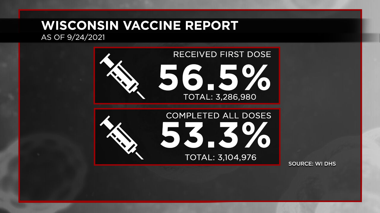 9-24 Vaccination Report Dosage Percentages