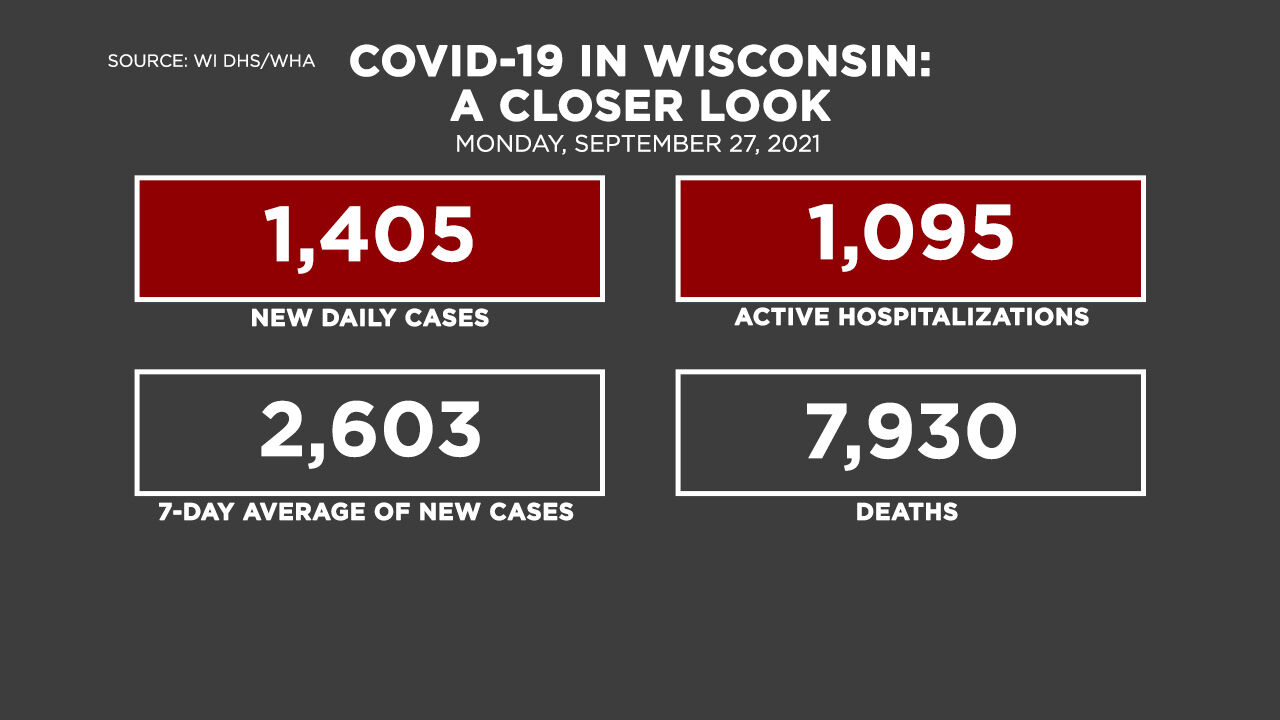 9-27 Covid by the Numbers