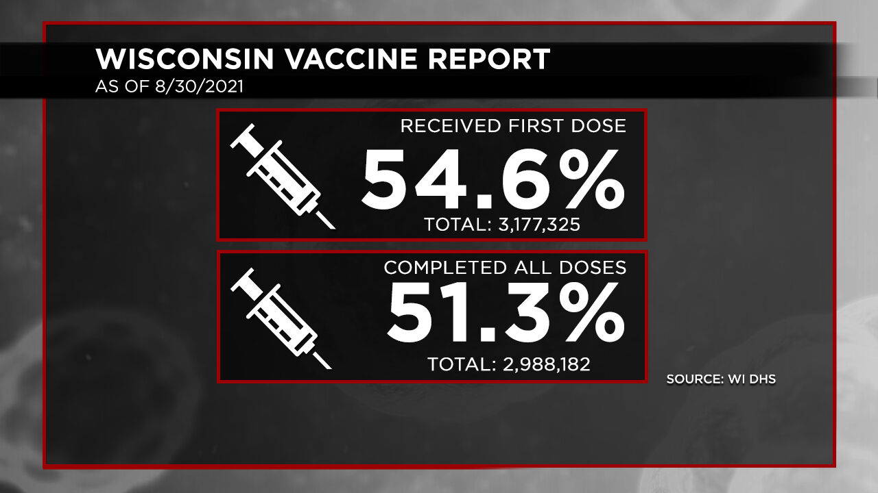 8-30 Vaccination Report Dosage Percentages