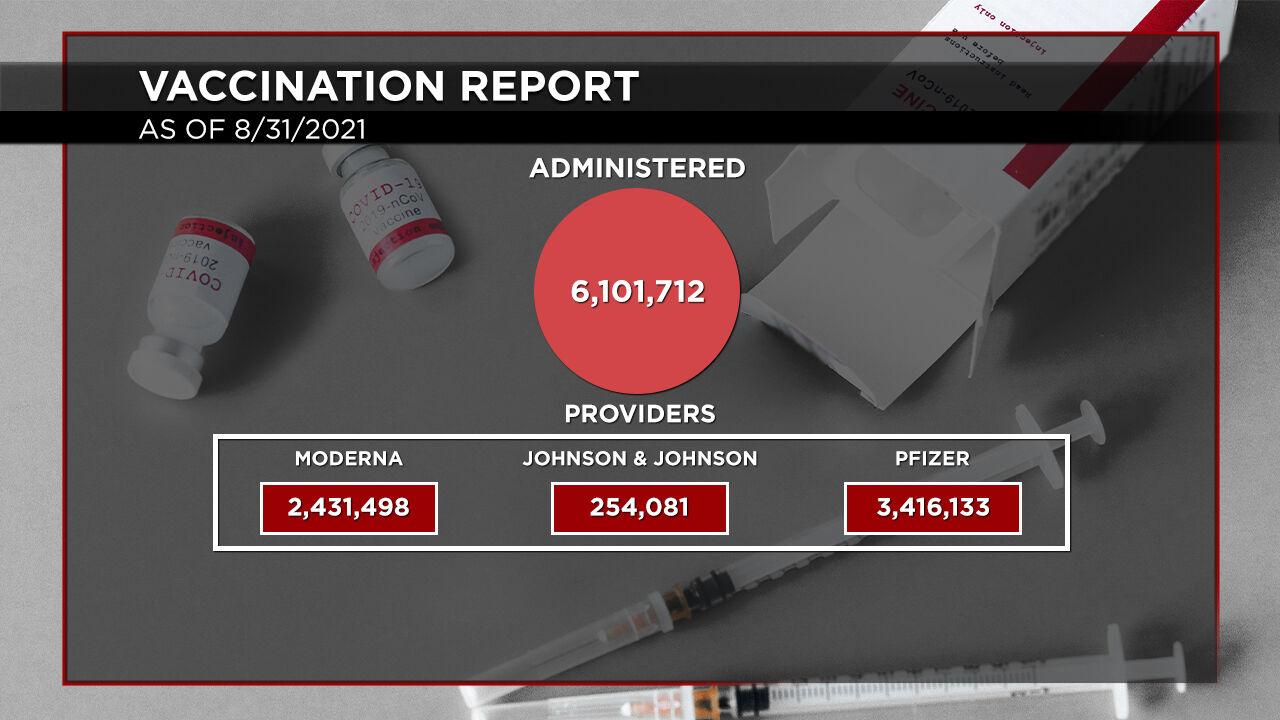 8-31 Vaccination Report Distribution