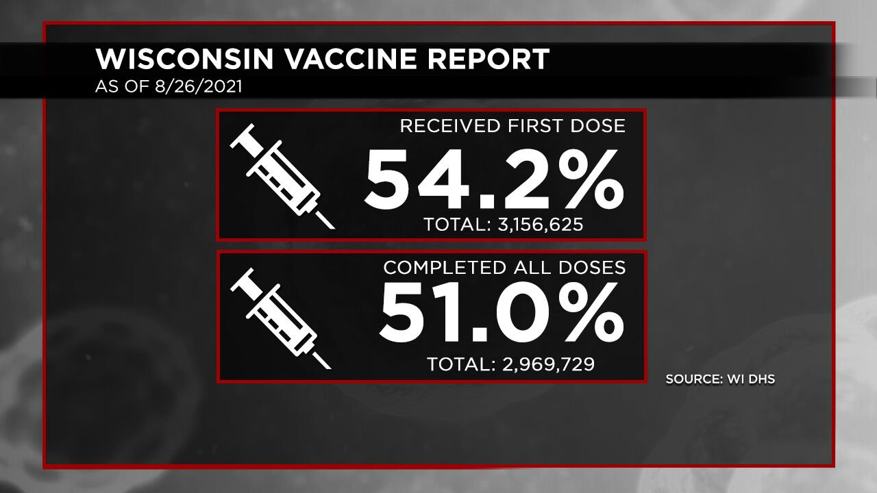 8-26 Vaccination Report Dosage Percentages