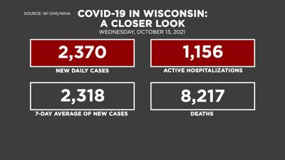 10-13 Covid by the Numbers