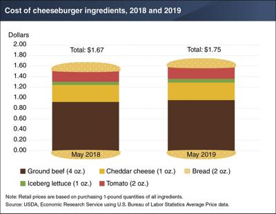 Cost of a cheeseburger up