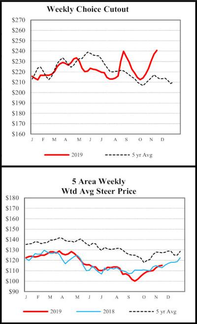 Choice and 5-Area Fed Cattle Prices Nov. 21, 2019