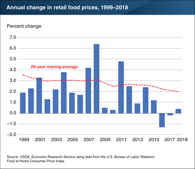 Inflation in retail food prices trending down