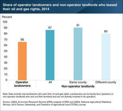 Landlords more likely to lease oil/gas