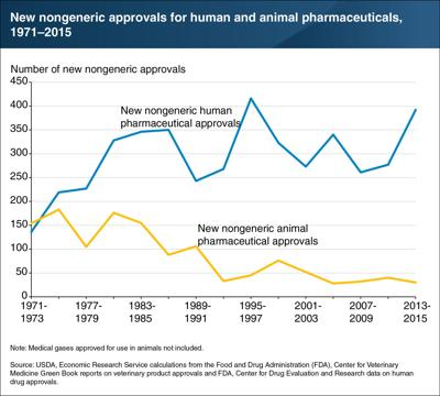 Non-generic human drug approvals increase