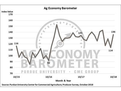 Ag producers express optimism about current and future conditions