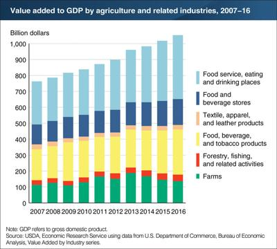 Agriculture added over $1 trillion to U.S. GDP in 2016
