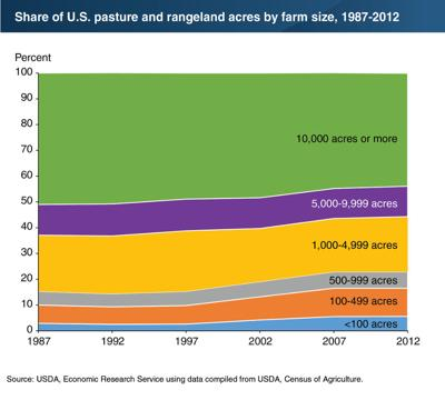 Pasture, rangeland shifted to smaller farms over time