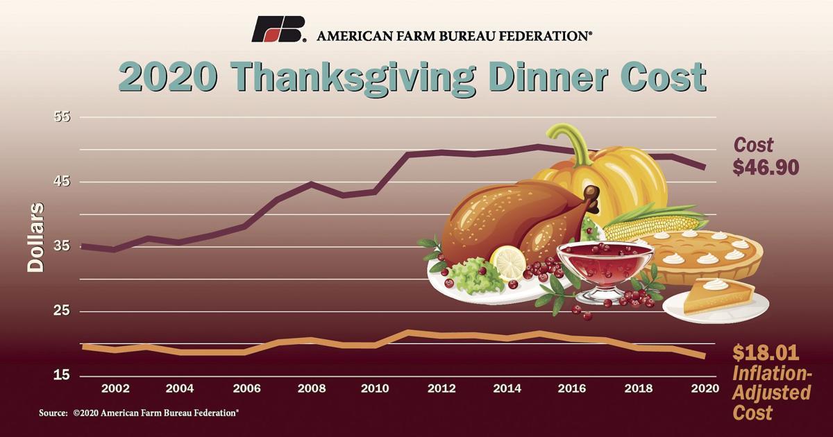 2020 thanksgiving dinner
