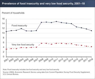 Food insecurity in 2018 was down from 2017