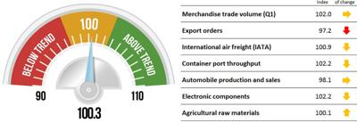 Trade growth slowing on world stage