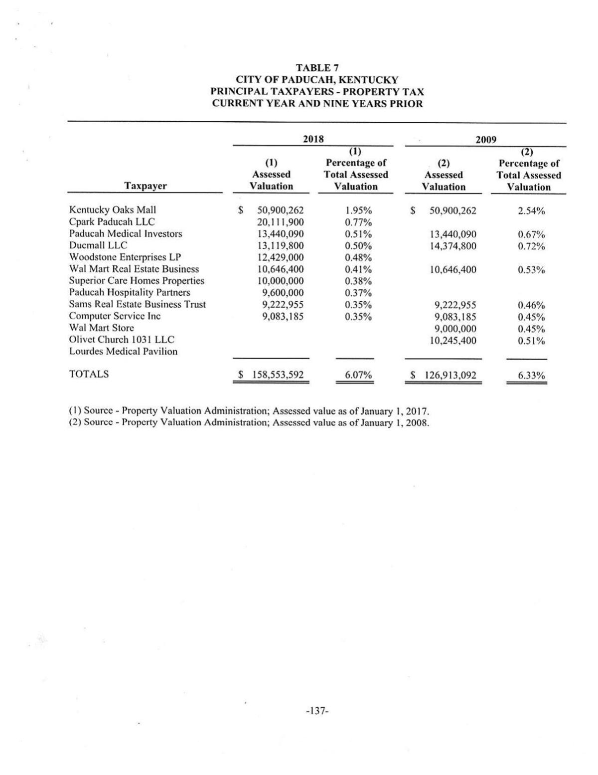 City of Paducah Principal Taxpayers records from 2002-2018
