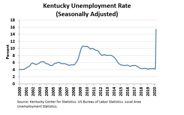 KY unemployment rate 2020.jpg