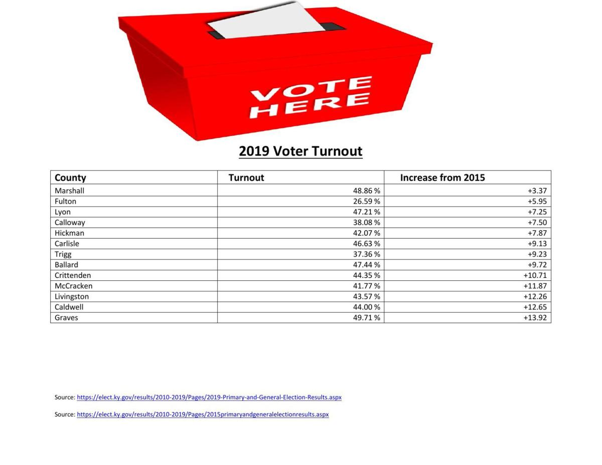 Comparing results of voter turnout in West Kentucky