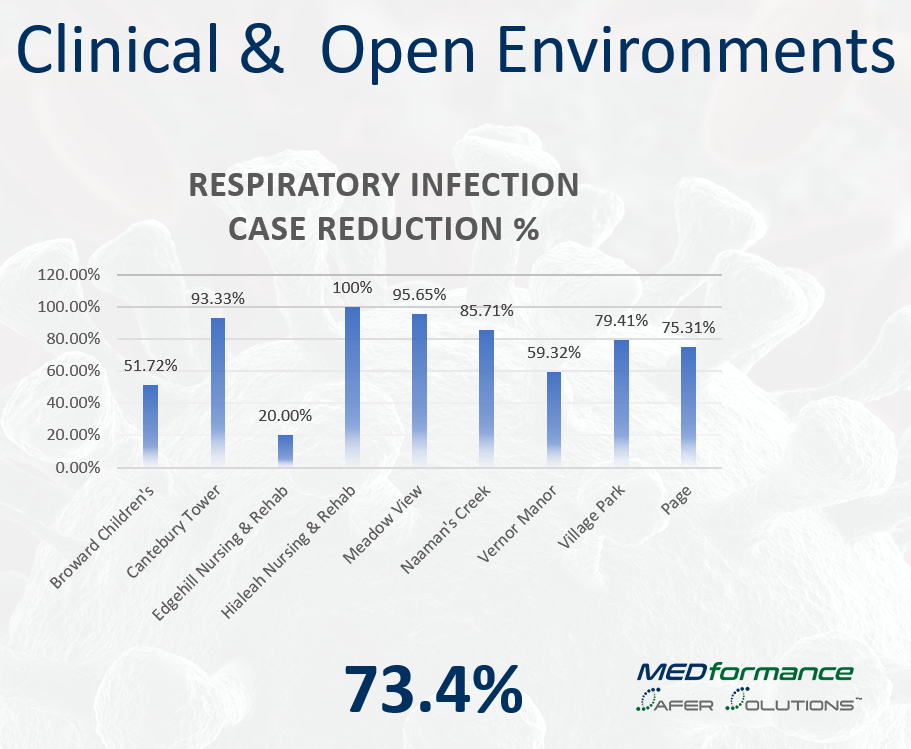 MEDformance conducted a respiratory case reduction study on healthcare facilities and a pre-school