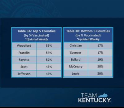top and bottom counties for vax 5/3/21