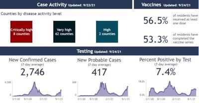COVID case stats'