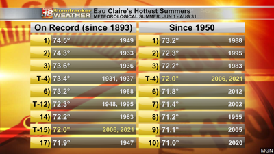 Hottest-Meteorological-Summers-Since-1950-2